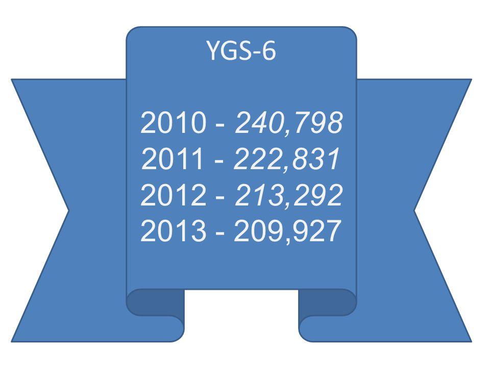 YGS-6 2010 - 240,798 2011 - 222,831 2012 - 213,292 2013 - 209,927