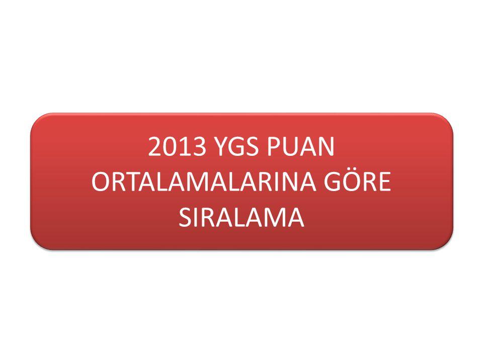 2013 YGS PUAN ORTALAMALARINA GÖRE SIRALAMA