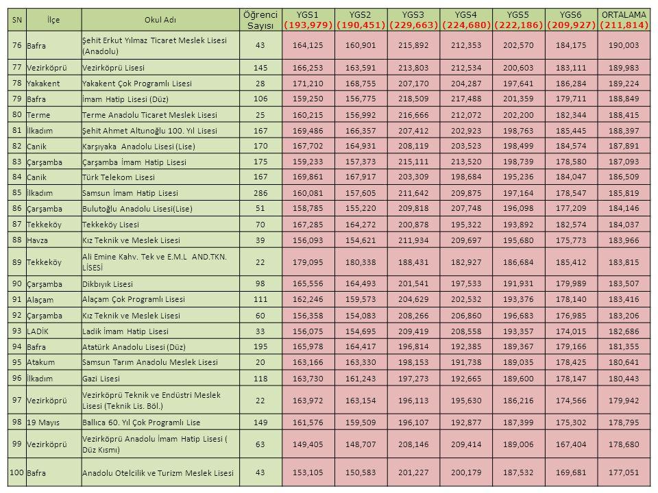 Şehit Erkut Yılmaz Ticaret Meslek Lisesi (Anadolu) 43 164,125 160,901