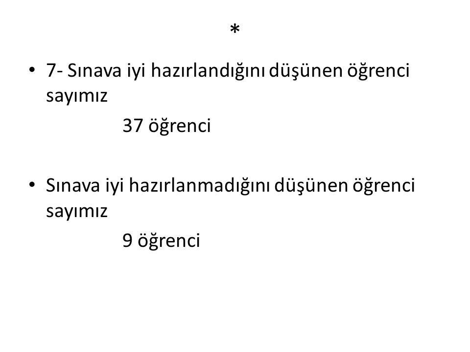 * 7- Sınava iyi hazırlandığını düşünen öğrenci sayımız 37 öğrenci