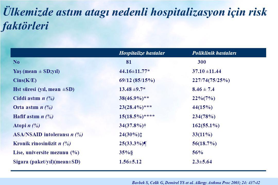 Ülkemizde astım atagı nedenli hospitalizasyon için risk faktörleri
