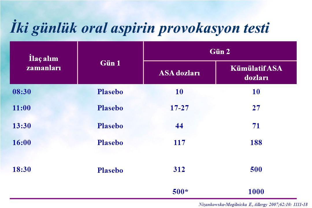 İki günlük oral aspirin provokasyon testi