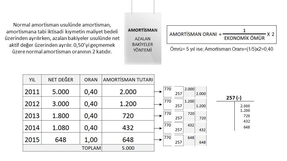Normal amortisman usulünde amortisman, amortismana tabi iktisadi kıymetin maliyet bedeli üzerinden ayrılırken, azalan bakiyeler usulünde net aktif değer üzerinden ayrılır. 0,50'yi geçmemek üzere normal amortisman oranının 2 katıdır.