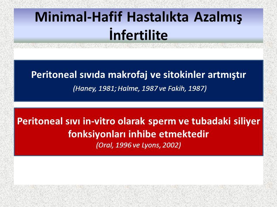 Minimal-Hafif Hastalıkta Azalmış İnfertilite