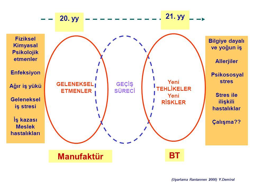 BT Manufaktür 21. yy 20. yy Fiziksel Kimyasal Psikolojik etmenler