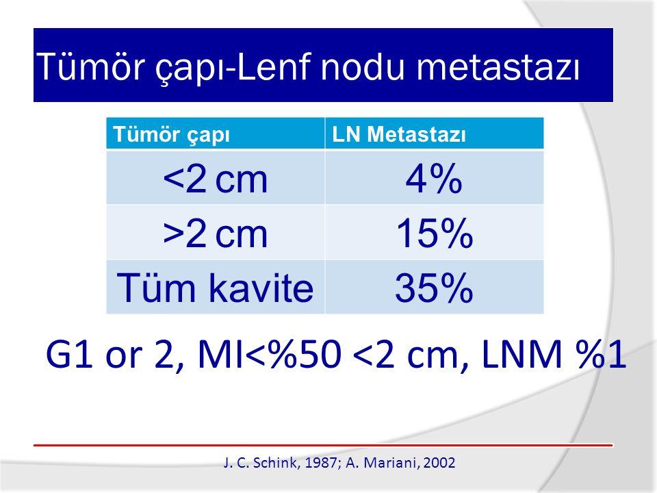 Tümör çapı-Lenf nodu metastazı