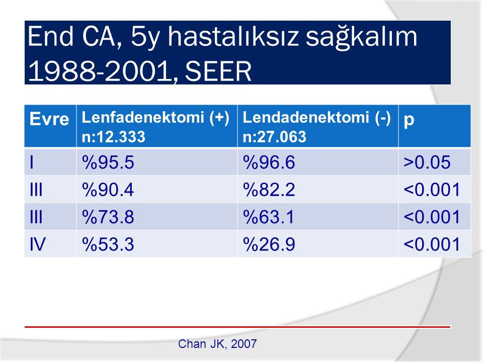 End CA, 5y hastalıksız sağkalım 1988-2001, SEER