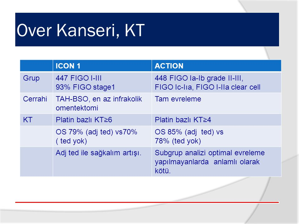 Over Kanseri, KT ICON 1 ACTION Grup 447 FIGO I-III 93% FIGO stage1