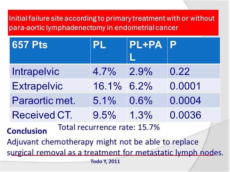 657 Pts PL PL+PAL P Intrapelvic 4.7% 2.9% 0.22 Extrapelvic 16.1% 6.2%