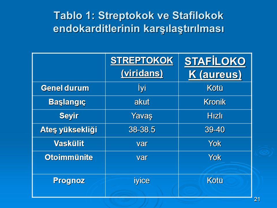 Tablo 1: Streptokok ve Stafilokok endokarditlerinin karşılaştırılması