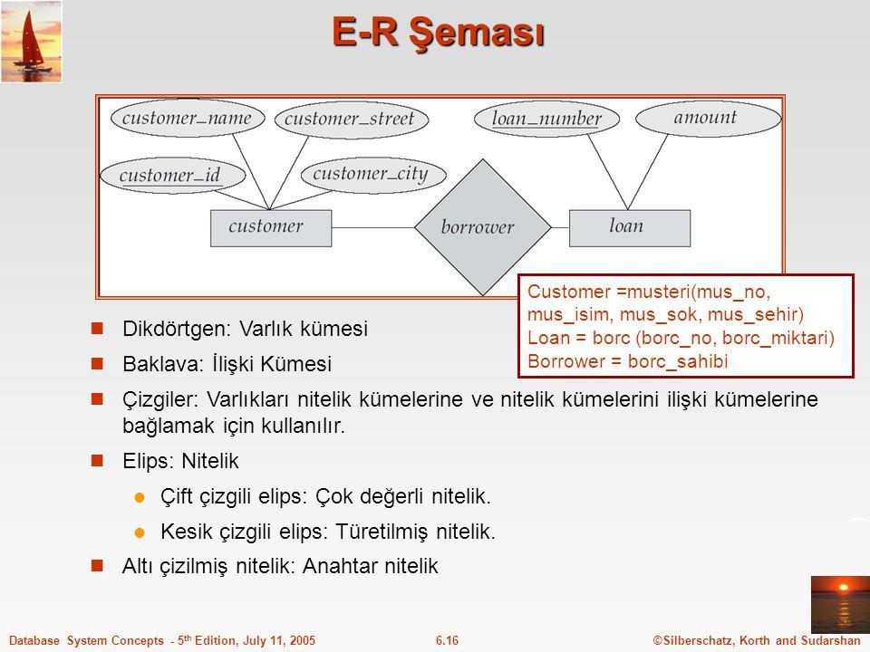 E-R Şeması Dikdörtgen: Varlık kümesi Baklava: İlişki Kümesi
