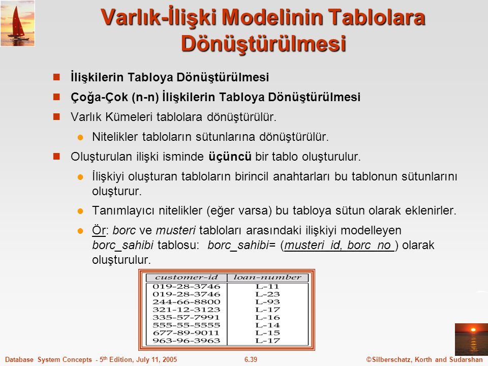 Varlık-İlişki Modelinin Tablolara Dönüştürülmesi