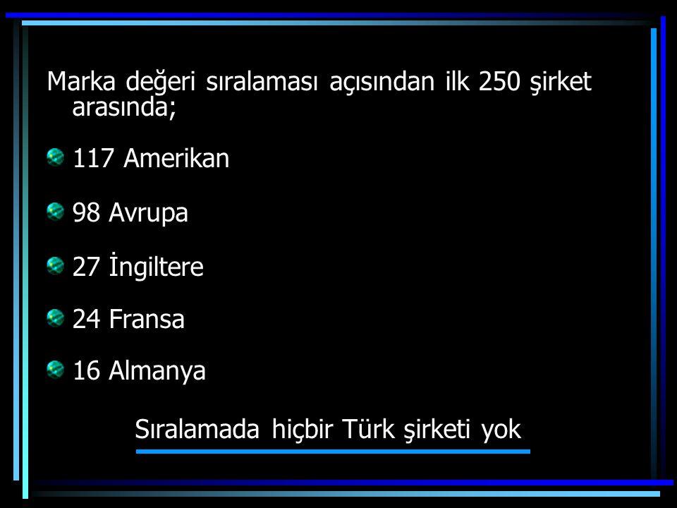 Sıralamada hiçbir Türk şirketi yok
