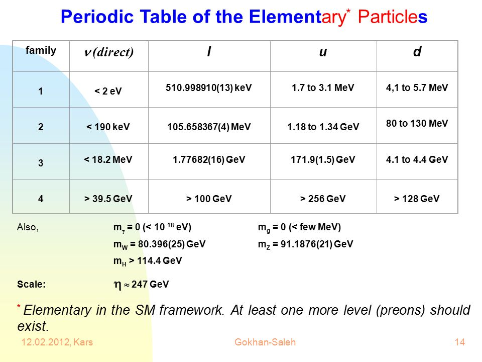 Periodic Table of the Elementary* Particles