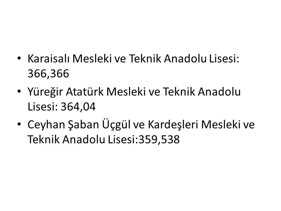 Karaisalı Mesleki ve Teknik Anadolu Lisesi: 366,366