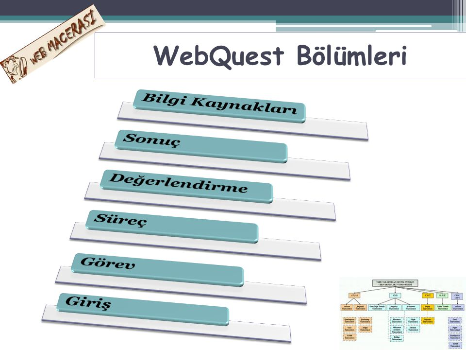 WebQuest Bölümleri Bilgi Kaynakları Sonuç Değerlendirme Süreç Görev