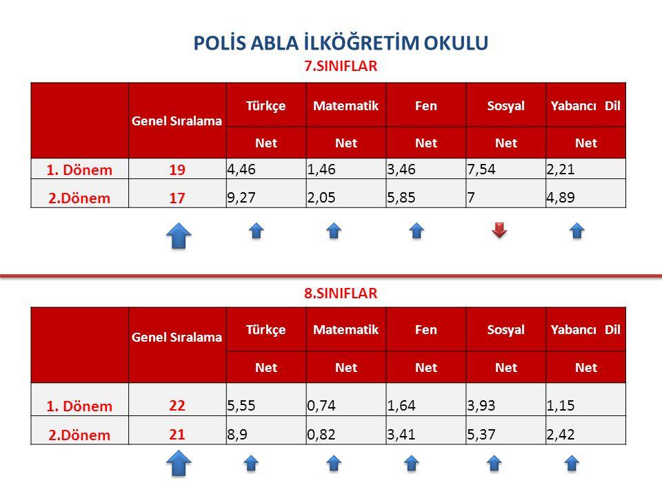 POLİS ABLA İLKÖĞRETİM OKULU