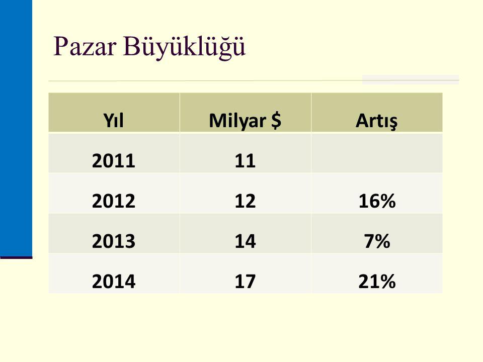 Pazar Büyüklüğü Yıl Milyar $ Artış 2011 11 2012 12 16% 2013 14 7% 2014