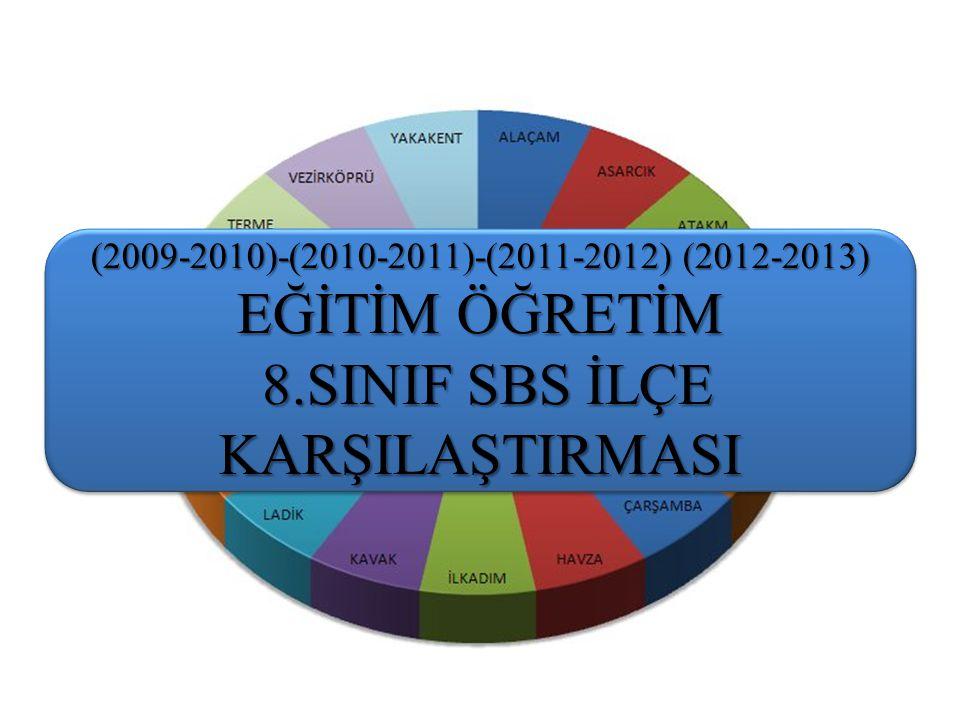 8.SINIF SBS İLÇE KARŞILAŞTIRMASI