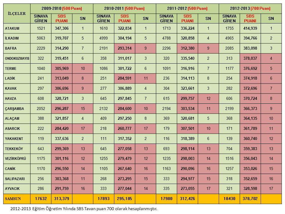 İLÇELER 2009-2010 (500 Puan) 2010-2011 (500 Puan) 2011-2012 (500 Puan) 2012-2013 (700 Puan) SINAVA GİREN.
