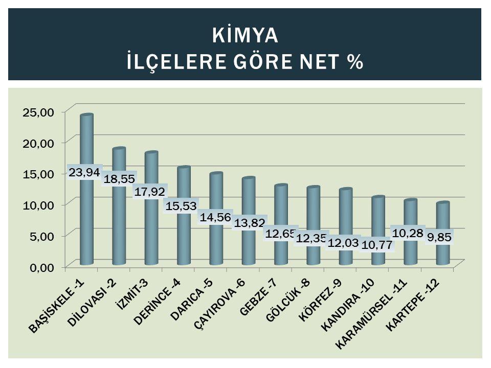 Kİmya İlçelere Göre Net %