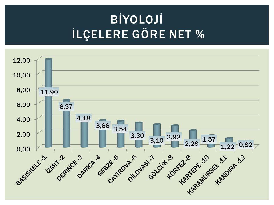 Bİyolojİ İlçelere Göre Net %