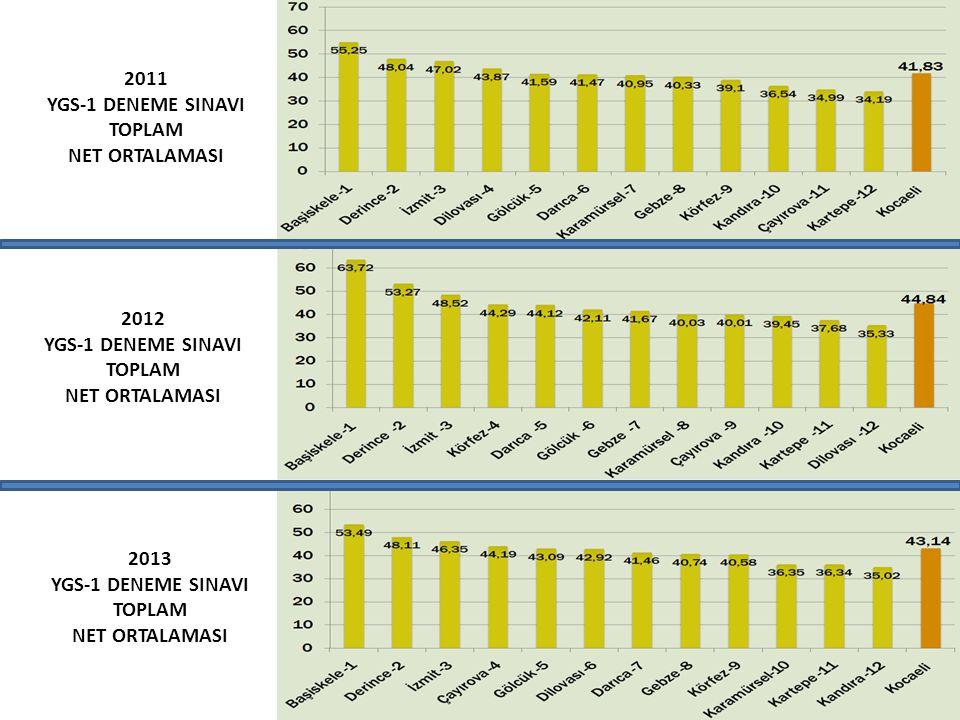 2011 YGS-1 DENEME SINAVI. TOPLAM. NET ORTALAMASI. 2012. YGS-1 DENEME SINAVI. TOPLAM. NET ORTALAMASI.