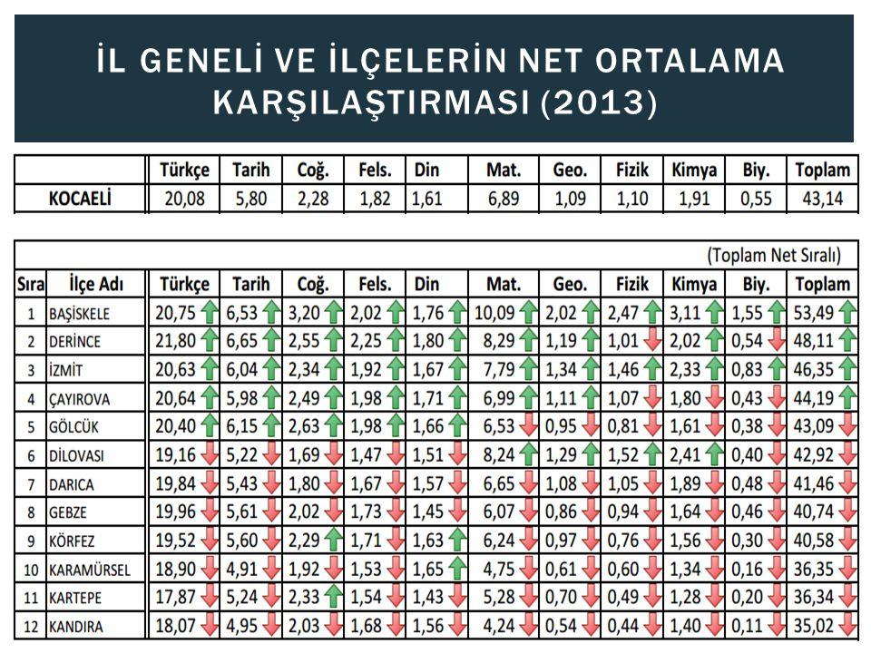 İL GENELİ VE İLÇELERİN NET ORTALAMA KARŞILAŞTIRMASI (2013)