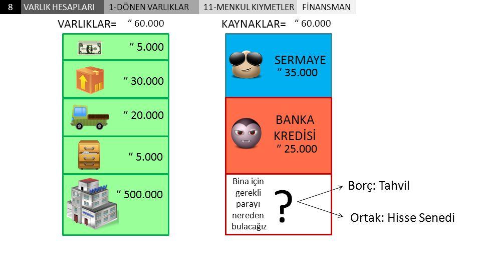 SERMAYE BANKA KREDİSİ Borç: Tahvil Ortak: Hisse Senedi VARLIKLAR=