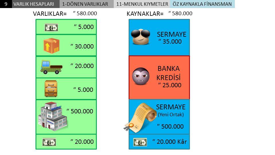 SERMAYE BANKA KREDİSİ SERMAYE VARLIKLAR= KAYNAKLAR= ₺ 5.000 ₺ 35.000