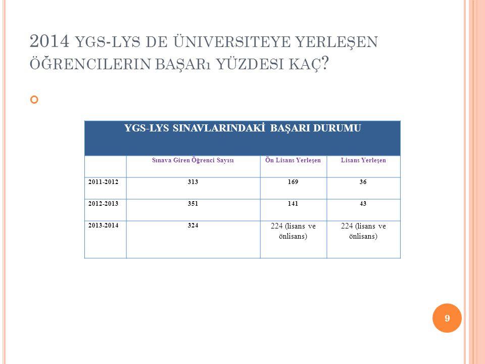 2014 ygs-lys de üniversiteye yerleşen öğrencilerin başarı yüzdesi kaç