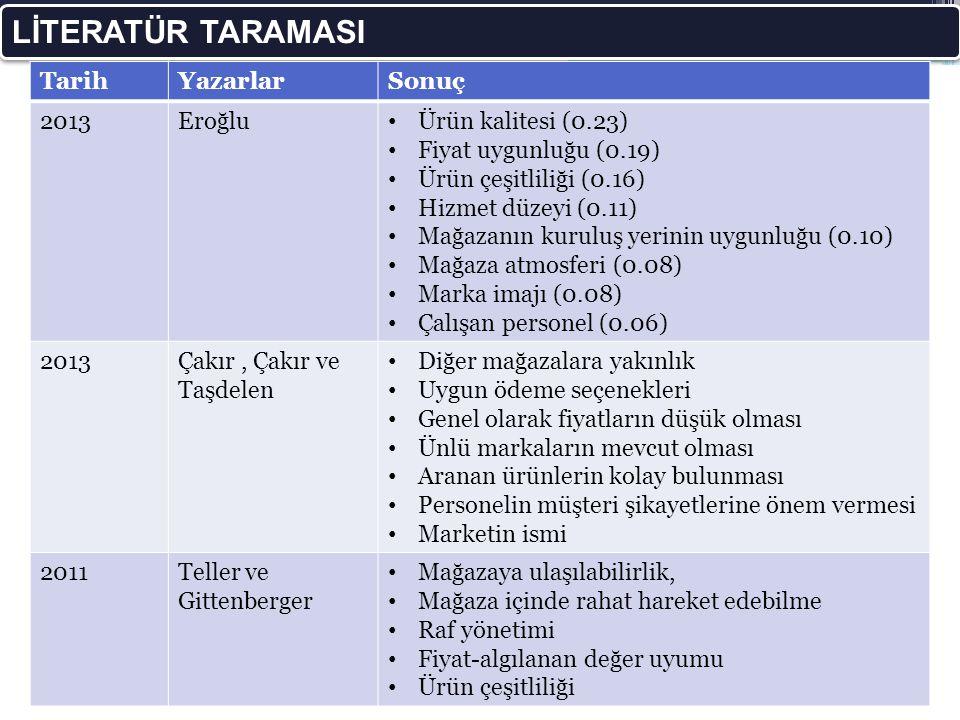 LİTERATÜR TARAMASI Tarih Yazarlar Sonuç 2013 Eroğlu