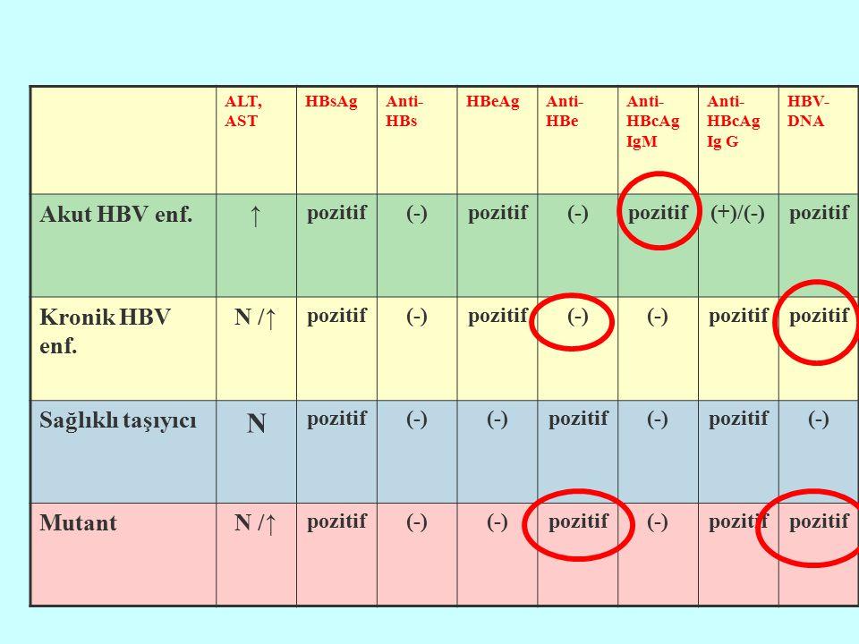 N Akut HBV enf. ↑ Kronik HBV enf. N /↑ Sağlıklı taşıyıcı Mutant
