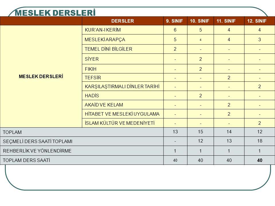 MESLEK DERSLERİ DERSLER 9. SINIF 10. SINIF 11. SINIF 12. SINIF
