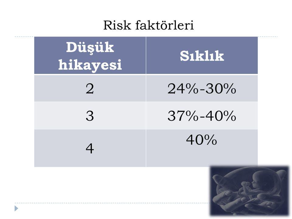 Düşük hikayesi Sıklık 2 24%-30% 3 37%-40% 4 40% Risk faktörleri