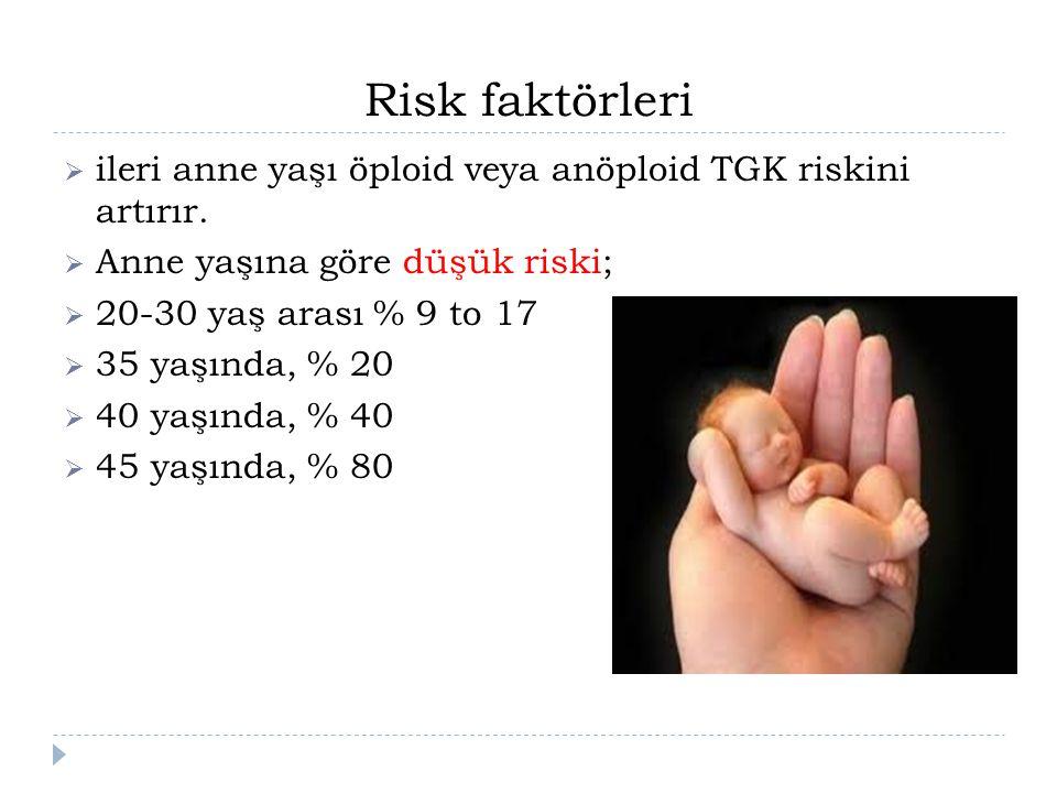 Risk faktörleri ileri anne yaşı öploid veya anöploid TGK riskini artırır. Anne yaşına göre düşük riski;