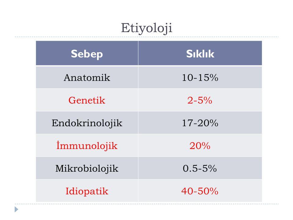 Etiyoloji Sebep Sıklık Anatomik 10-15% Genetik 2-5% Endokrinolojik