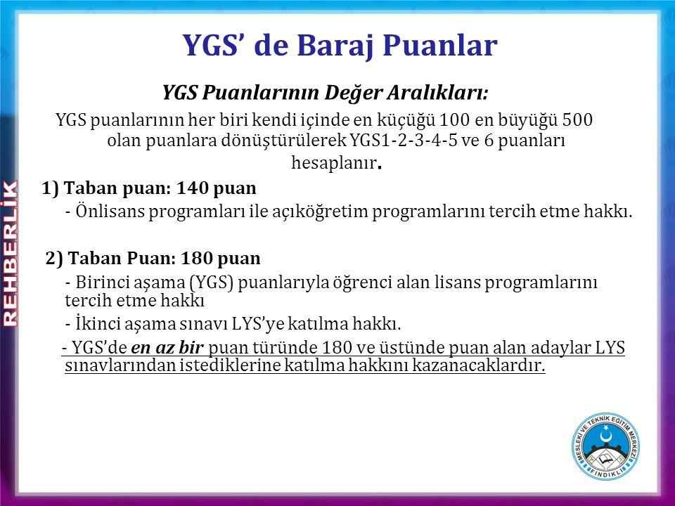 YGS Puanlarının Değer Aralıkları: