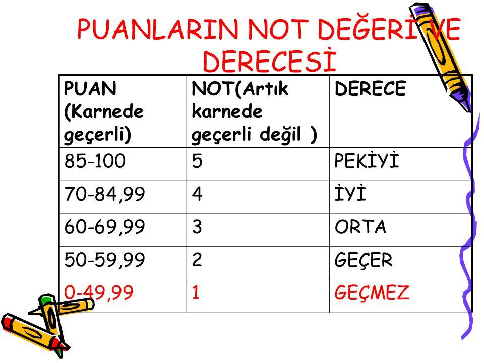 PUANLARIN NOT DEĞERİ VE DERECESİ