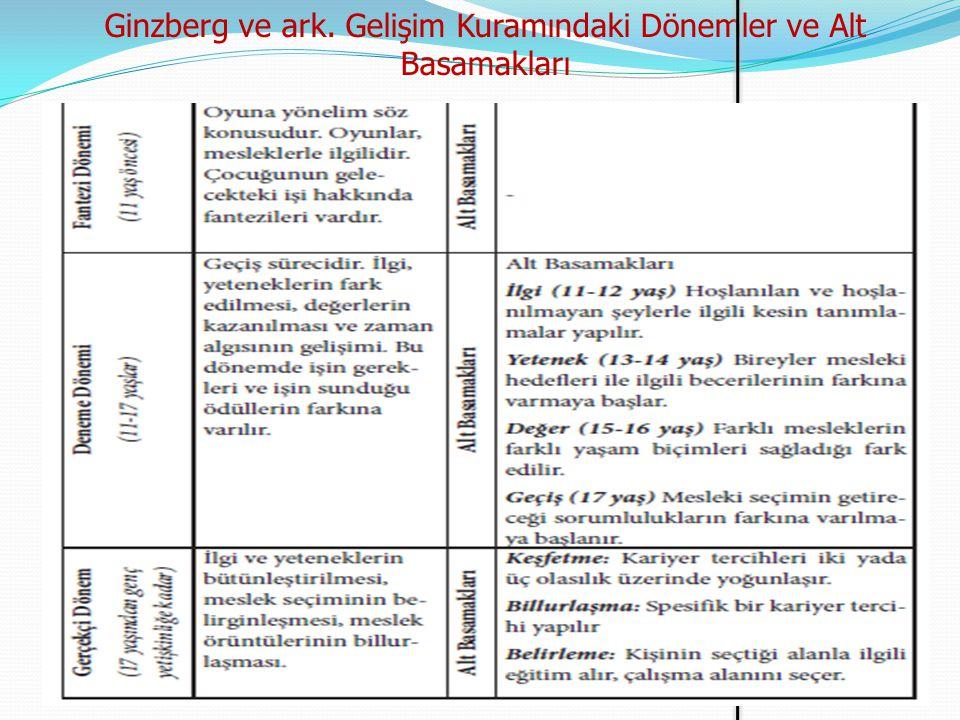 Ginzberg ve ark. Gelişim Kuramındaki Dönemler ve Alt Basamakları