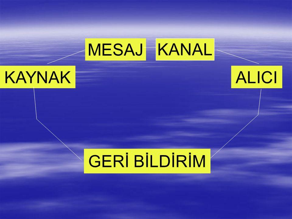 MESAJ KANAL KAYNAK ALICI GERİ BİLDİRİM