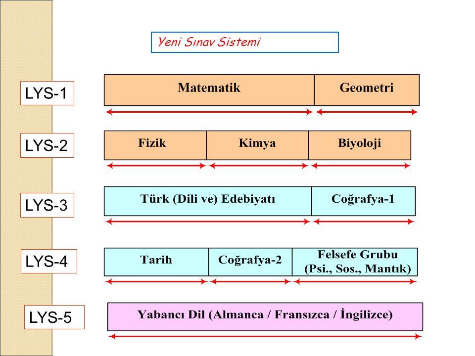 Yeni Sınav Sistemi LYS-1 LYS-2 LYS-3 LYS-4 LYS-5