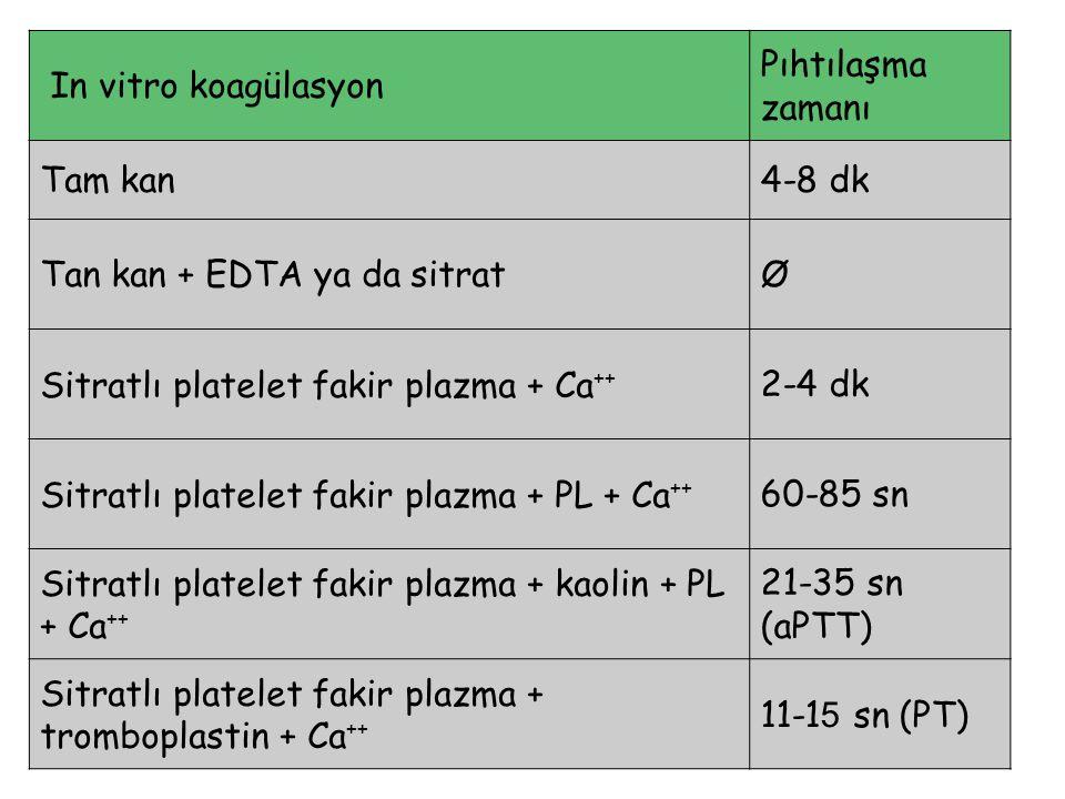 In vitro koagülasyon Pıhtılaşma zamanı. Tam kan. 4-8 dk. Tan kan + EDTA ya da sitrat. Ø. Sitratlı platelet fakir plazma + Ca++