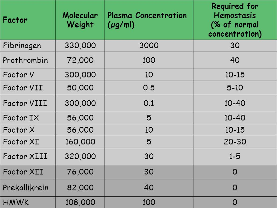 Required for Hemostasis (% of normal concentration)