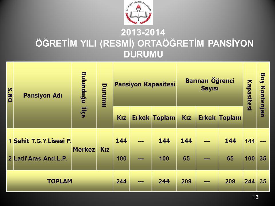 2013-2014 ÖĞRETİM YILI (RESMİ) ORTAÖĞRETİM PANSİYON DURUMU