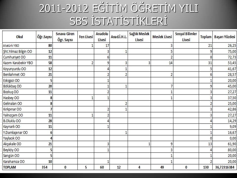 2011-2012 EĞİTİM ÖĞRETİM YILI SBS İSTATİSTİKLERİ