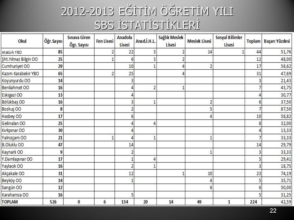 2012-2013 EĞİTİM ÖĞRETİM YILI SBS İSTATİSTİKLERİ