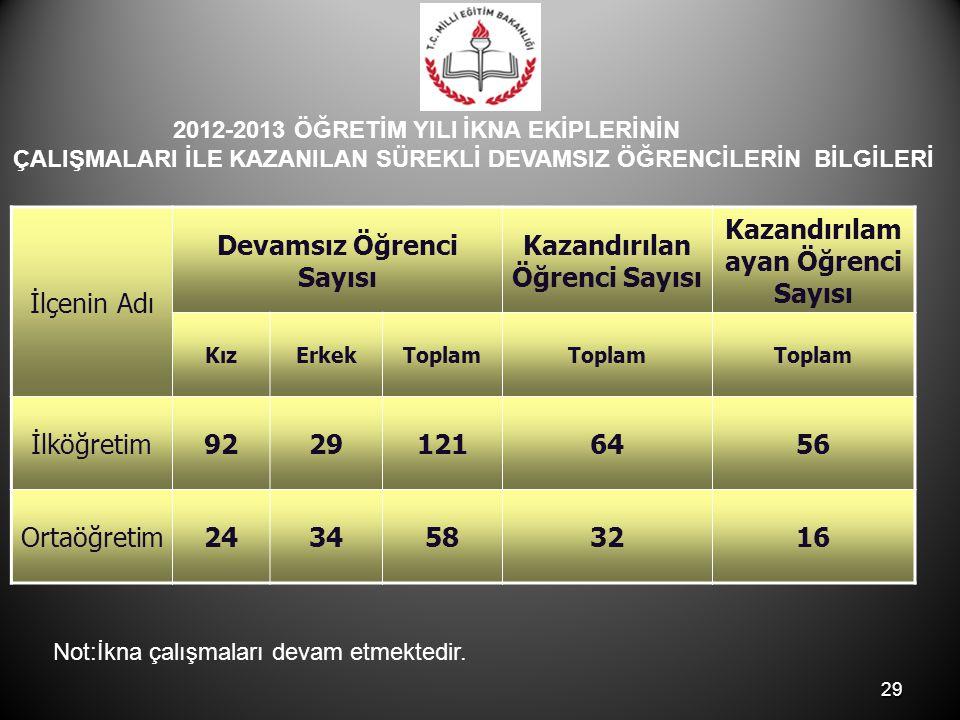 Devamsız Öğrenci Sayısı Kazandırılan Öğrenci Sayısı