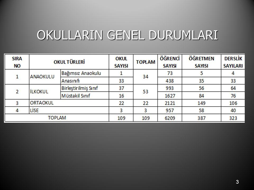 OKULLARIN GENEL DURUMLARI