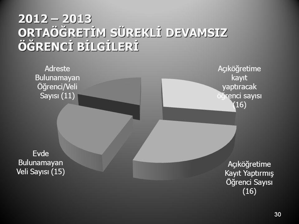 2012 – 2013 ORTAÖĞRETİM SÜREKLİ DEVAMSIZ ÖĞRENCİ BİLGİLERİ